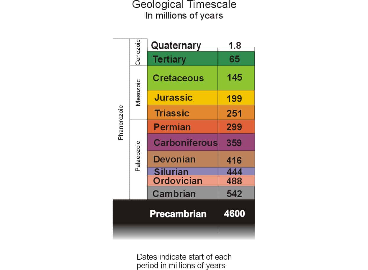 Geological Timescale